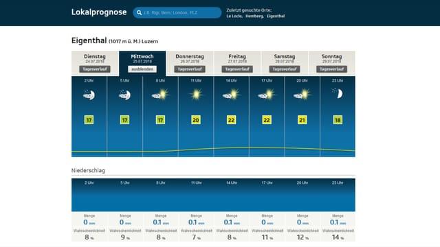 Screenshot der Lokalprognosen von srf.ch/meteo