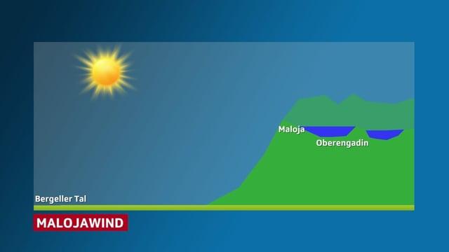 Symbolische Darstellung. Bergeller Tal und erhöhtes Oberengadin. Die Sonne scheint.
