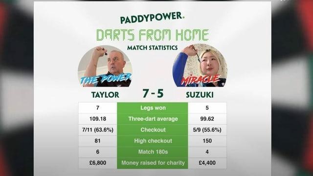 So gewann Taylor die Partie gegen Suzuki.