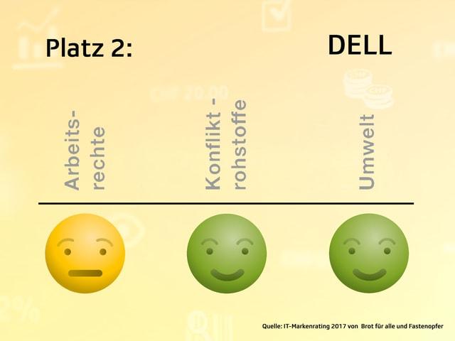 Grafik mit Smileys