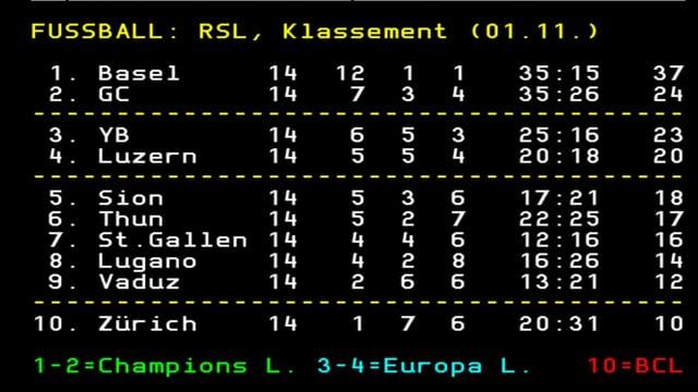 Die Tabelle der Super League nach der 14. Runde.