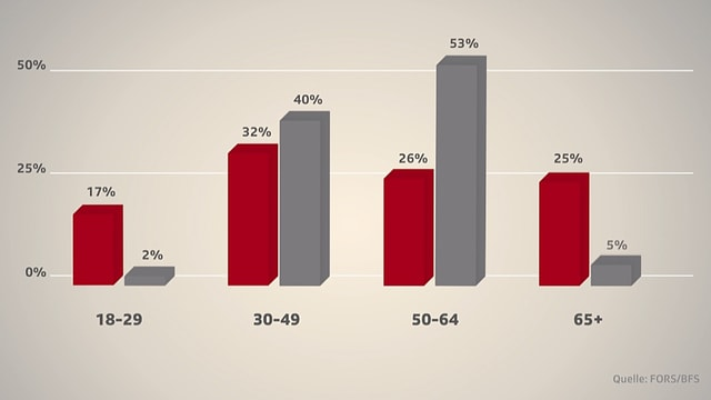 Säulendiagramm mit Anteil der Altersgruppe und Anteil an Parlamentssitzen.