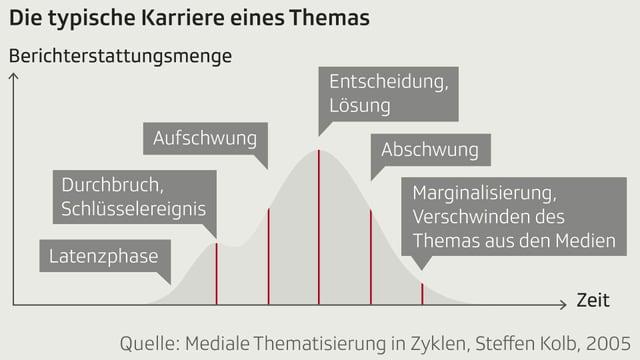 Eine Grafik zeigt verschiedene Phasen auf einer Zeitachse.