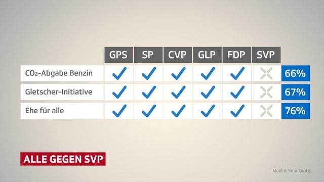 Darstellung Ergebnisse alle gegen SVP.