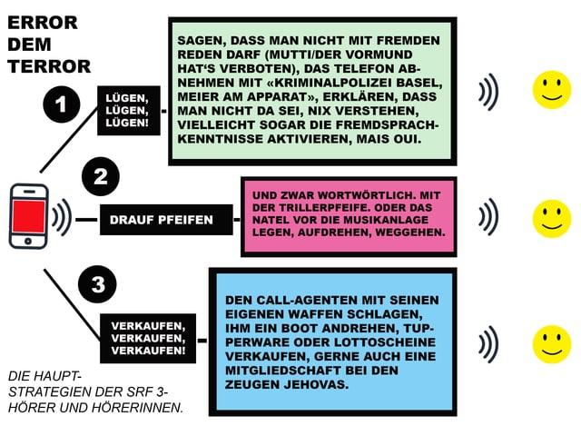 Text-/Bild-Collage zum Thema Callcenter-Terror - wie reagieren?