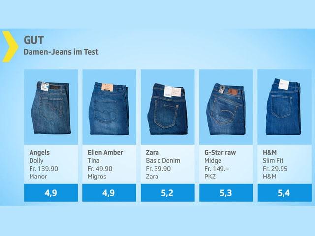 Testgrafik Damen-Jeans gut.