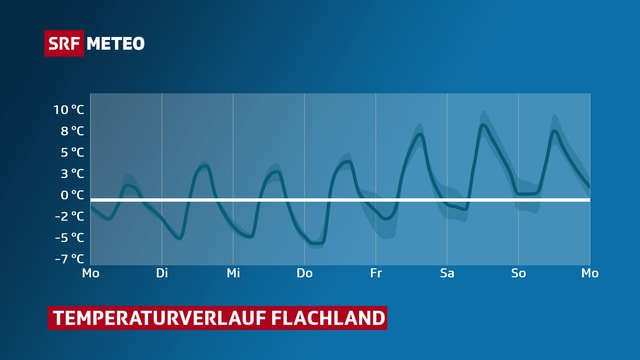 Linie mit Temperaturverlauf Flachland von Montag bis Sonntag. Die Nächte bleiben mit -7 bis -1 Grad bis Samstag frostig. Tagsüber wird es ab Freitag mit 8 bis 10 Grad wieder milder.
