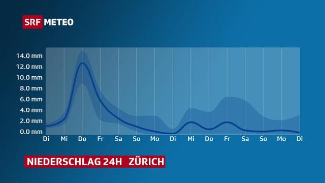 Ein Diagramm zeigt die Niederschlagssummen für Zürich. Es fällt immer wieder mal etwas Niederschlag. Die Mengen sind jedoch nicht gross.