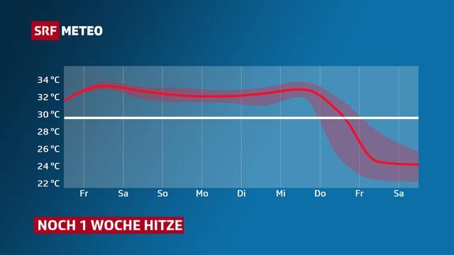 Graphik mit dem Verlauf der Höchsttemperatur.