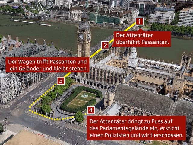 Westminster-Bridge und Parlamentsgelände