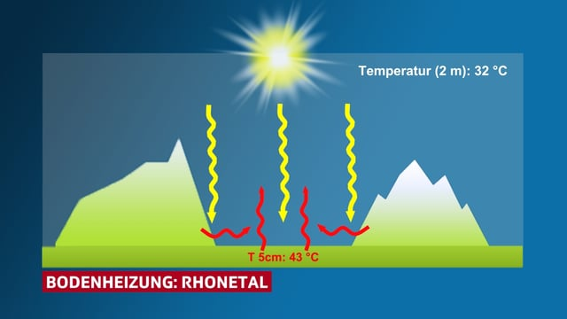 Luftvolumen im Rhonetal wird einerseits vom Boden und andererseits von den Berghängen erwärmt. Folglich wird es im Wallis meist wärmer.