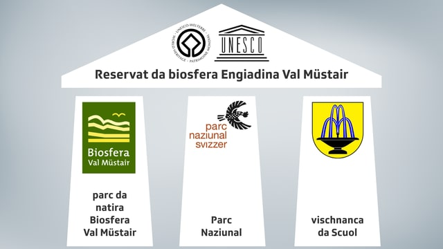 Purtret da la structura dal Reservat da biosfera Engiadina Val Müstair.