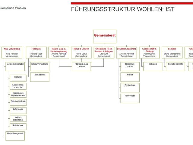 Organigramm der Gemeindeverwatlung von Wohlen stand heute.