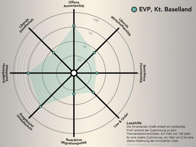 Smartspider der EVP Baselland