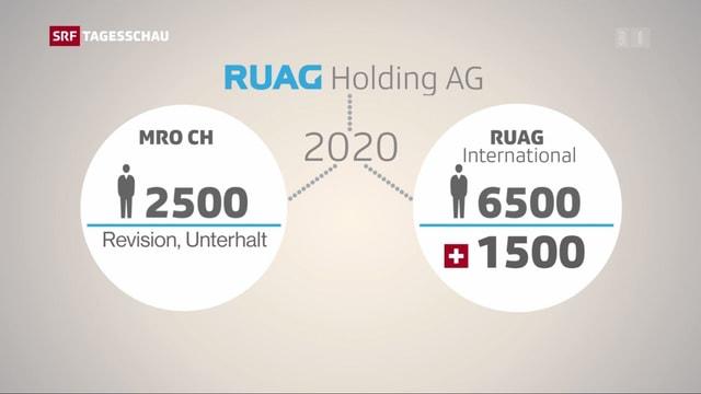 Grafik, wie die Ruag Holding ab 2020 aussehen soll