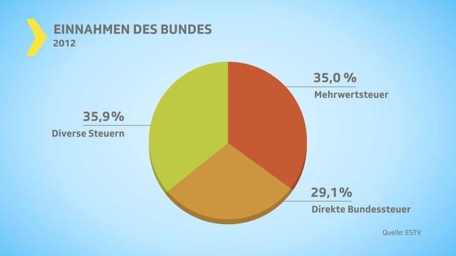 Kuchendiagramm mit Steuereinnahmen des Bundes.