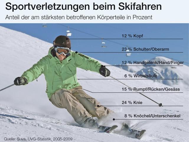 Statistik der häufigsten Skiverletzungen