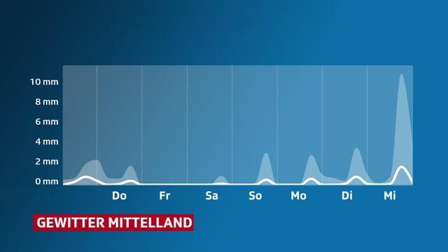 Verlauf der erwarteten Niederschlagsmenge im Mittelland.