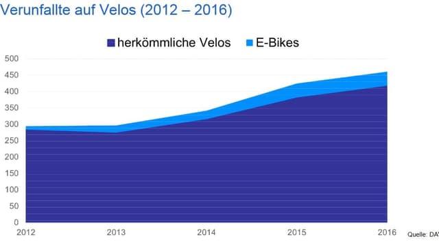 Grafik zur Entwicklung der Velounfäle