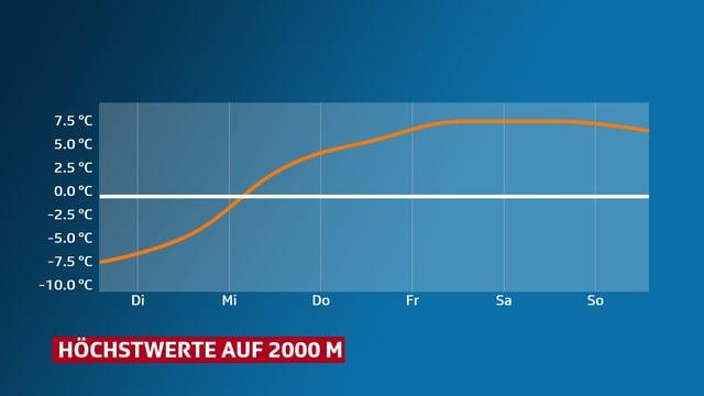 x-Achse mit Wochentagen, y-Achse mit Temperatur von etwa -6 Grad bis Ende Woche gegen 8 Grad. Dargetellt ist die Temperatur auf 2000 m.