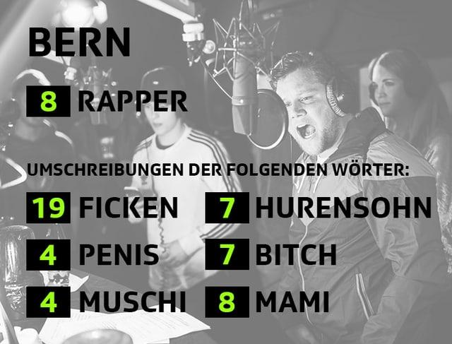 In Bern gab es die meisten Hurensöhne. Haha.