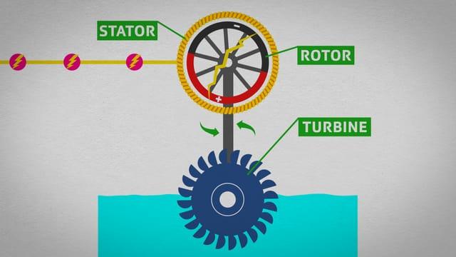 Video «Strom: Wie funktioniert ein Generator? (4/8)» abspielen