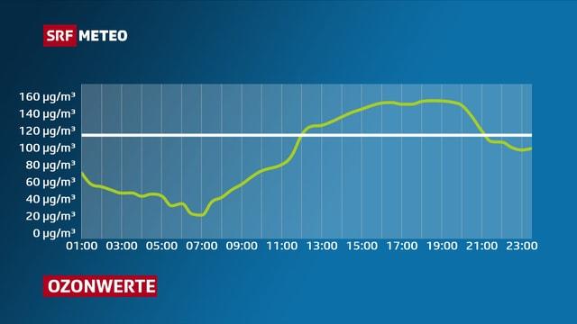 Tagesverlauf der Ozonwerte. Das Maximum wird zwischen 15 und 19 Uhr erreicht.