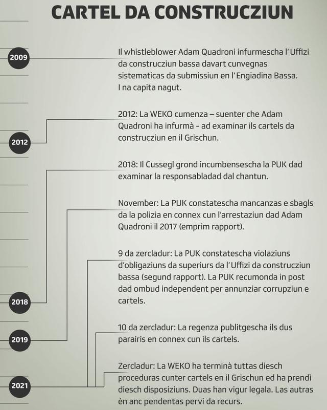 La timeline dal cartel da construcziun.