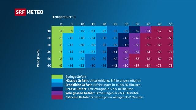 Eine Tabelle, die die Temperatur mit der Windgeschwindigkeit in Verbindung setzt.