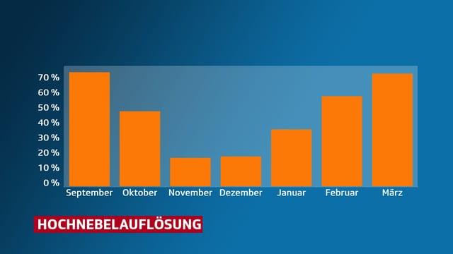 Hochnebelauflösungswahrscheinlichkeit ist im November und Dezember am geringsten.