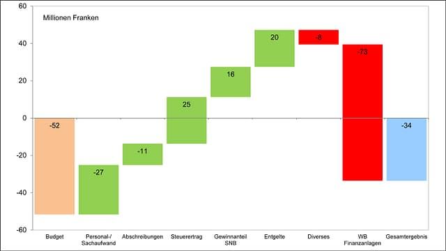 Entwicklung des Haushalts 2013