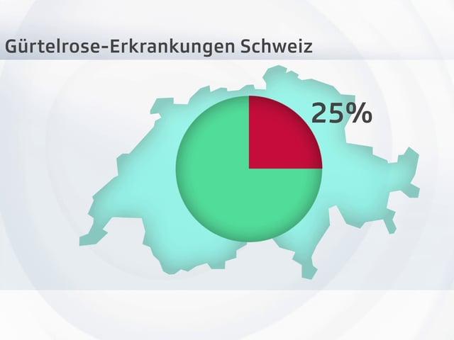 In der Schweiz erkrankt jeder Vierte einmal im Leben an einer Gürtelrose.