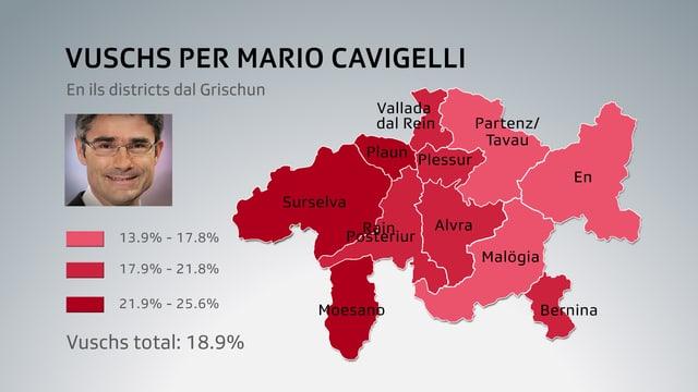 Grafica che mussa nua che Mario Cavigelli ha survegnì las pli bleras vuschs.