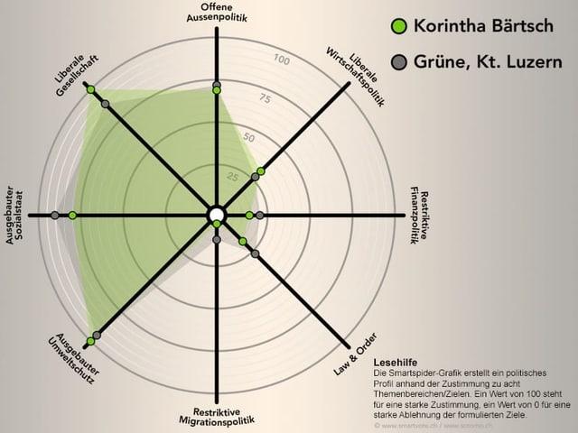 Grafik mit den politischen Positionen von Korintha Bärtsch.