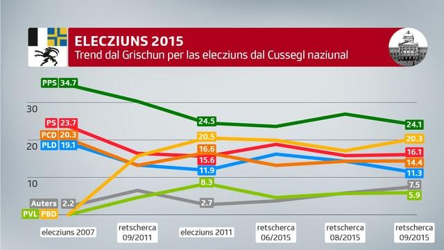 grafica trend dal Grischun per las elecziuns dal Cussegl naziunal