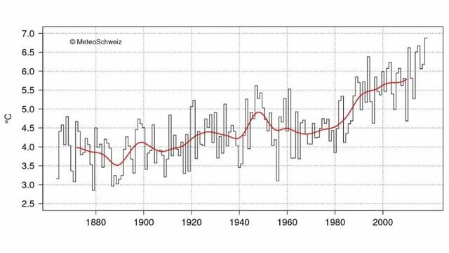 Jahresmitteltemperatur der Schweiz seit 1864 berechnet durch MeteoSchweiz. Der schwarze Verlauf zeigt die Mittelwerte der einzelnen Jahre, in rot ist der geglättete Verlauf dargestellt.