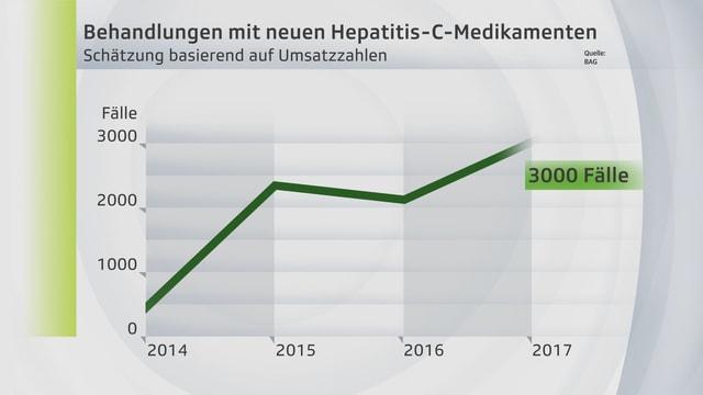 Grafik zur Behandlung mit neuen Hepatitis-C-Medikamenten