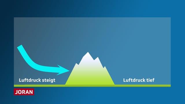 Eine Bergkette, schematisch für den Jura, steht in der Mitte des Bildes. Aus Westen bringt eine Front kalte Luft, der Luftdruck steigt. Auf der anderen Seite des Juras ändert sich vorerst noch nichts.