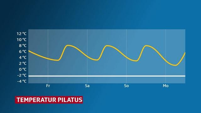 Temperaturkurve auf dem Pilatus. Die Höchstwerte erreichen jeweils knapp 9 Grad.