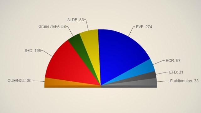 Halbkreis mit farbigen Segmenten gemäss der Fraktionsstärke im EU-Parlament