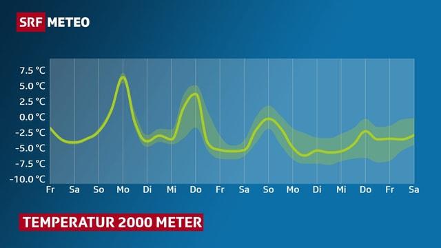 Ein Auf und Ab der Temperaturkurve in 2000 Meter. Grafik: Verlauf  in den kommendne Tagen.