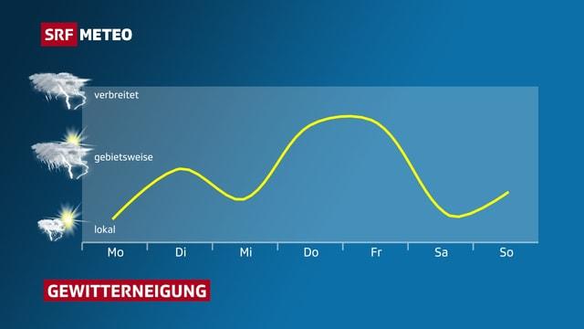 Graphik mit Verlauf der Gewitterwahrscheinlichkeit diese Woche.