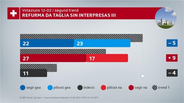 Segund trend da votaziuns davart la refurma da taglia sin interpresas III.