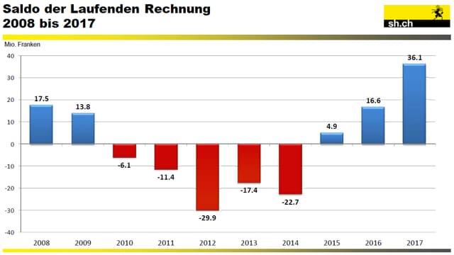 In einer Grafik wird ausgewiesen, dass die Rechnung des Kantons Schaffhausen zum dritten Mal in den schwarzen Zahlen aufweist.