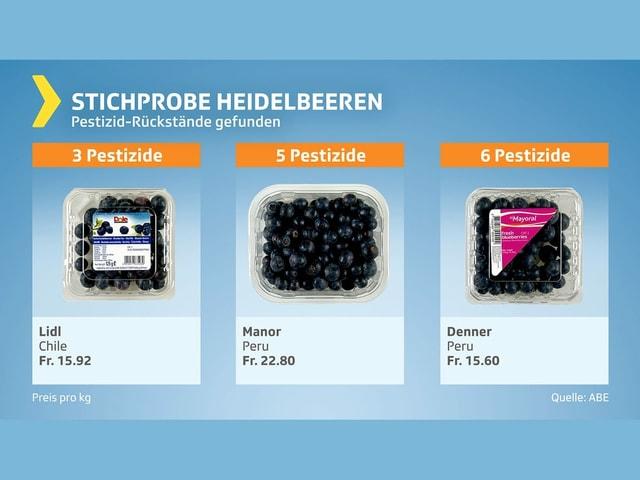 Heidelbeerenprobe mit 3, 5 und 6 Pestiziden