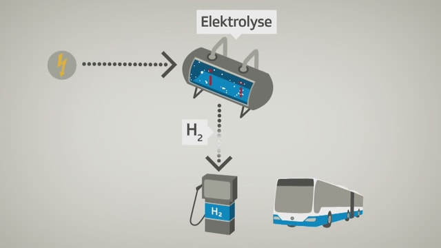 Die Grafik zeigt einen Elektrolyseur mit Wasser, eine Wasserstofftankstelle und einen Bus