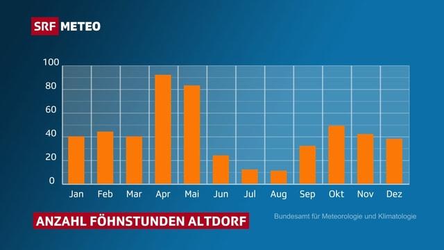 Balkendiagramm zeigt Föhnstatisik für die einzelnen Monaten für Altdorf/UR.