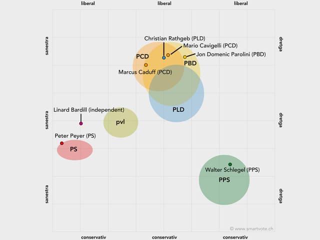 grafica da Smartvote che mussa tge chandidat ch'è nua (dretg, sanester, liberal u conservativ)