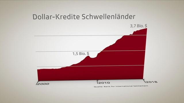 Grafik, die einen Anstieg von 1,5 Billionen auf 3,7 Billionen Dollar zeigt.