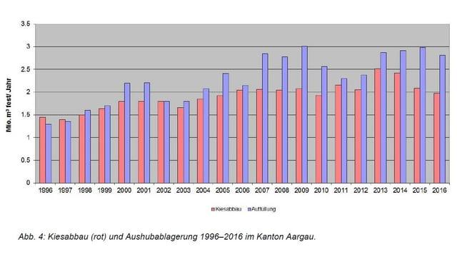 Statistik von Aushub und Kiesabbau